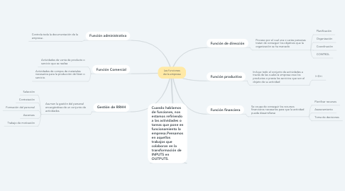 Mind Map: Las funciones de la empresa