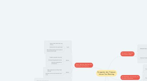 Mind Map: Pengantar dan Tinjauan Umum Tax Planning