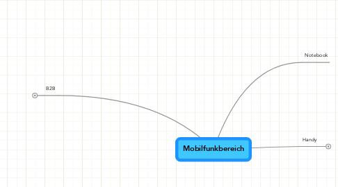 Mind Map: Mobilfunkbereich