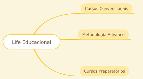Mind Map: Life Educacional