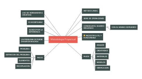 Mind Map: Metodologia Proyectual