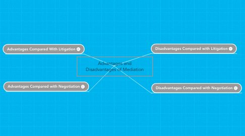 Mind Map: Advantages and Disadvantages of Mediation