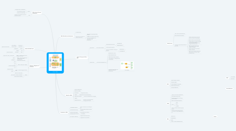 Mind Map: SOA - MSA