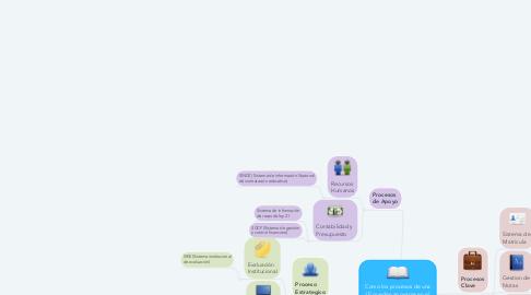 Mind Map: Como los procesos de una IE pueden apoyarse en el uso de un sistema de información y mediante que sistema de información en cada proceso, según su mapa de procesos.