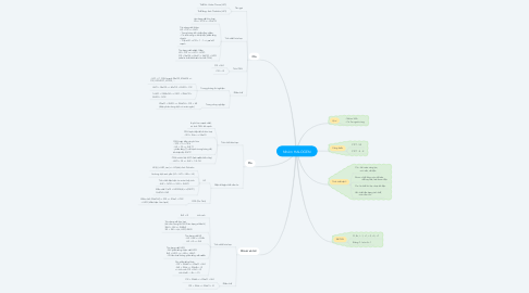 Mind Map: Nhóm HALOGEN