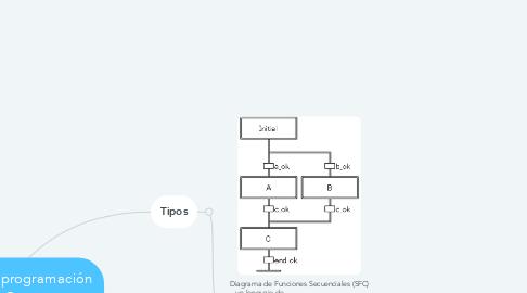 Mind Map: lenguajes de programación PLC.