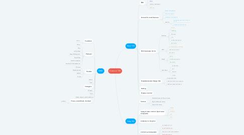 Mind Map: Контент ТМ