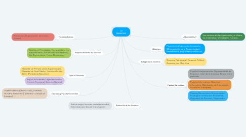 Mind Map: La Gerencia