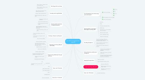 Mind Map: Java SE 11 Programmer I 1Z0-815