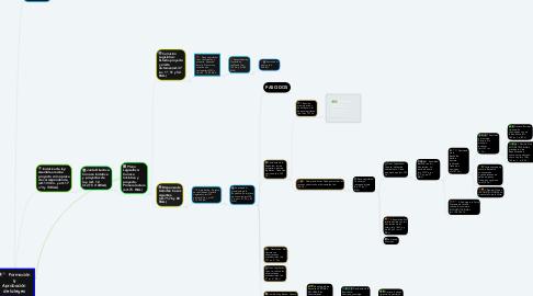 Mind Map: Formación  y Aprobación de la leyes
