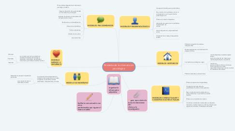 Mind Map: Modelos de la intervención psicológica