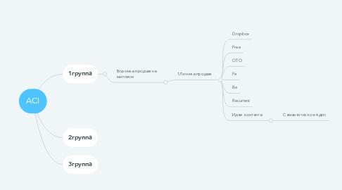 Mind Map: ACI