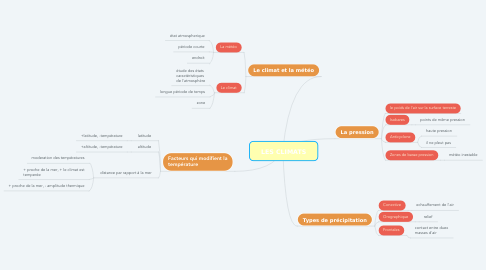 Mind Map: LES CLIMATS
