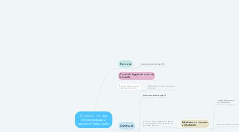 Mind Map: TÉCNICA - Inventos necesarios para la educación formalizada.