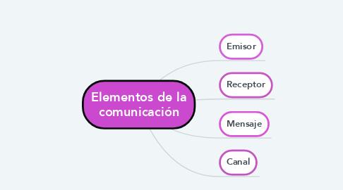 Mind Map: Elementos de la comunicación