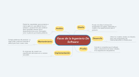 Mind Map: Fases de la Ingeniería De Software