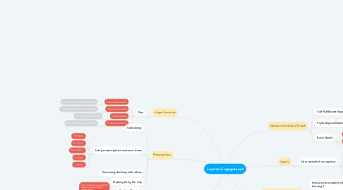 Mind Map: Learner Engagement