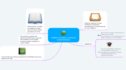 Mind Map: LINKING CLAUSES CLAUSULAS SUBORDINADAS