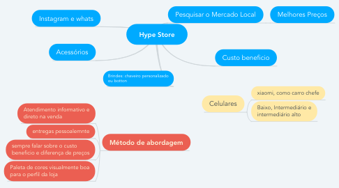 Mind Map: Hype Store