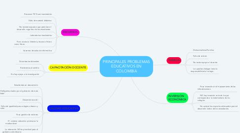 Mind Map: PRINCIPALES PROBLEMAS EDUCATIVOS EN COLOMBIA