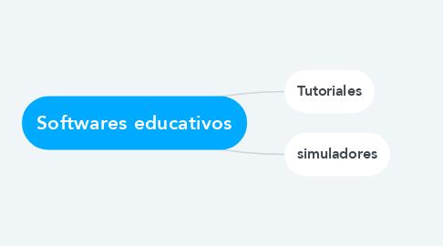 Mind Map: Softwares educativos