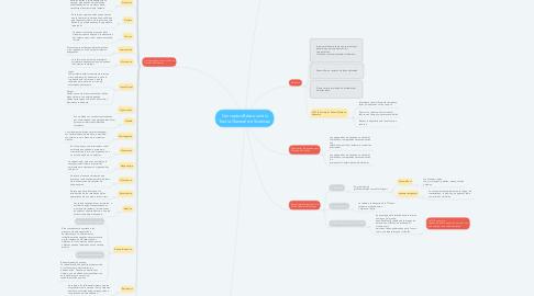 Mind Map: Conceptos Básicos de la Teoría General de Sistemas