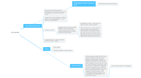 Mind Map: Actualiteit