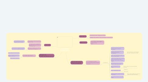 Mind Map: LAS CHIVAS ARTESANALES