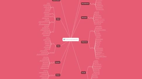 Mind Map: Планы для путешествий