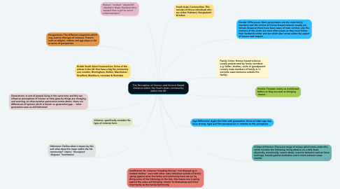 Mind Map: The Perception of Honour and Honour Based Violence within the South Asian community within the UK