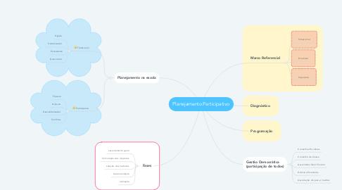 Mind Map: Planejamento Participativo