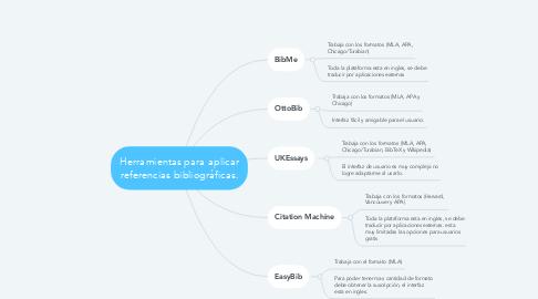 Mind Map: Herramientas para aplicar referencias bibliográficas.