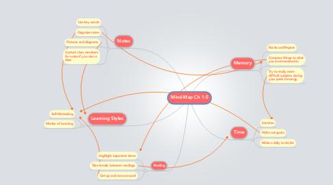 Mind Map: Mind-Map Ch 1-5