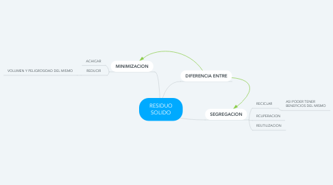 Mind Map: RESIDUO SOLIDO