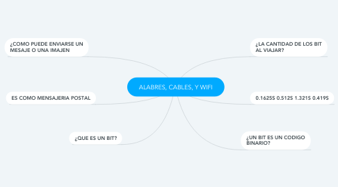 Mind Map: ALABRES, CABLES, Y WIFI