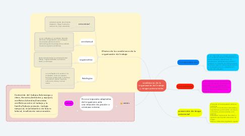 Mind Map: condiciones de la organización del trabajo y riesgos psicosociales