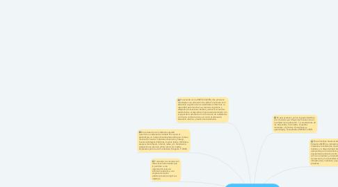 Mind Map: La importancia de los Recursos Materiales y Humanos en la Calidad de la Educación.