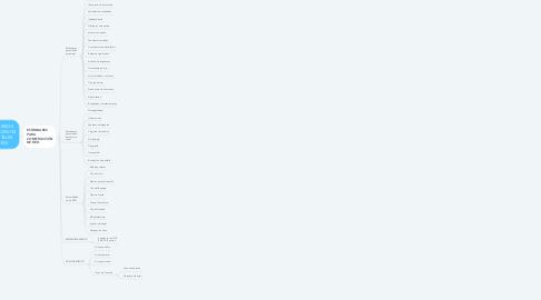 Mind Map: RECURSOS EDUCATIVOS DIGITALES (RED)