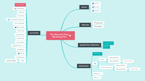 Mind Map: The Diamond Team Marketing Plan