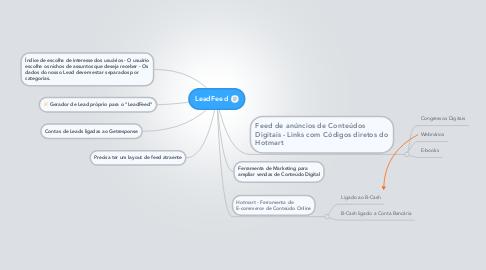 Mind Map: LeadFeed