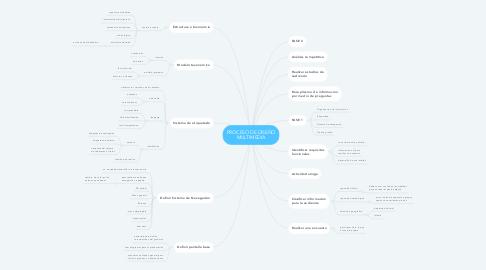 Mind Map: PROCESO DE DISEÑO MULTIMEDIA