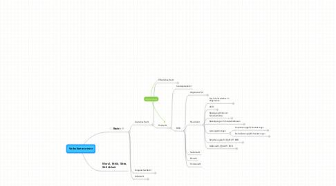 Mind Map: Verhaltensnormen