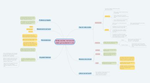 Mind Map: Redes sociales, menores de edad y privacidad en la red