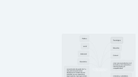 Mind Map: ENTORNO GENERAL DE LA ORGANIZACIÓN