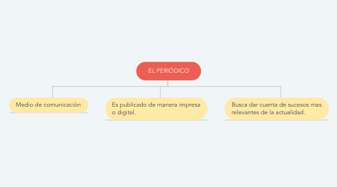 Mind Map: EL PERIÓDICO