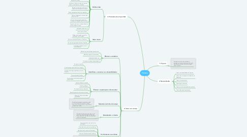 Mind Map: Pentest