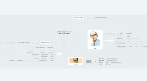 Mind Map: EPISTEMOLOGÍA DE LAS CIENCIAS SOCIALES