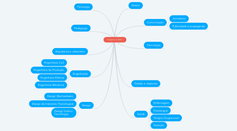 Mind Map: Ensalamento 2020.1