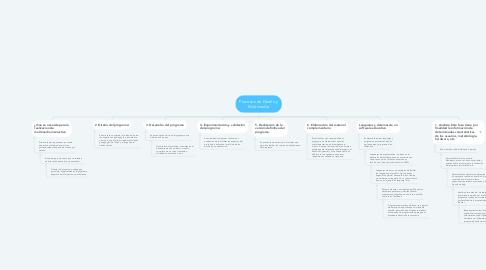 Mind Map: Procesos de Diseño y Multimedia