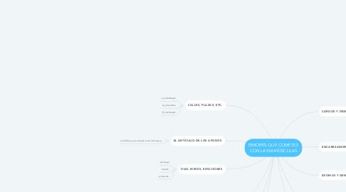 Mind Map: ERRORES QUE COMETES CON LAS MAYÚSCULAS